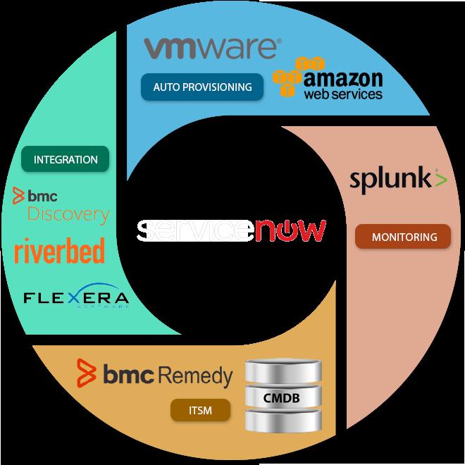 Service Now Integrations – p9cs